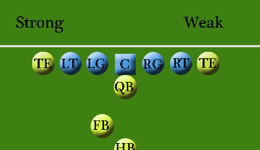 Football 101 Weak And Strong Sides Of The Formation